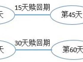 腾讯云域名到期续费期/赎回期/删除到开放注册时间说明